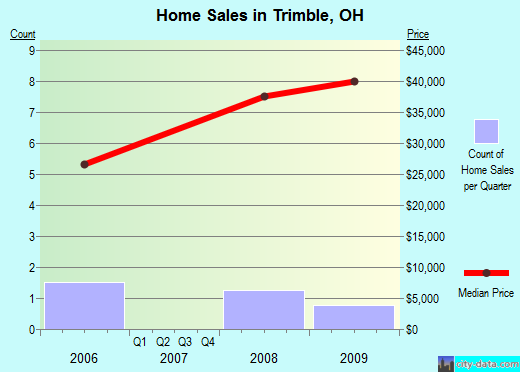 Trimble,OH real estate house value index trend