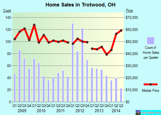 Trotwood,OH real estate house value index trend