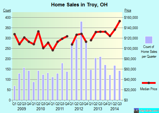 Troy,OH real estate house value index trend