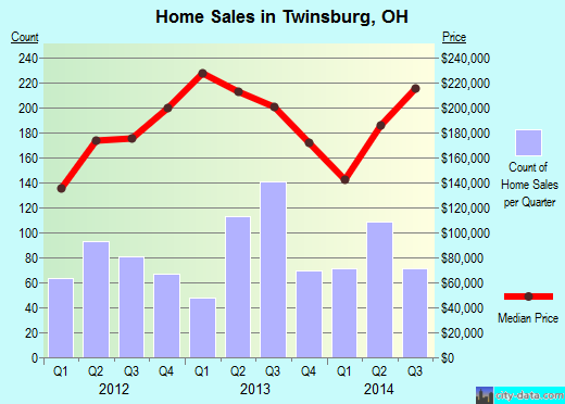 Twinsburg,OH real estate house value index trend