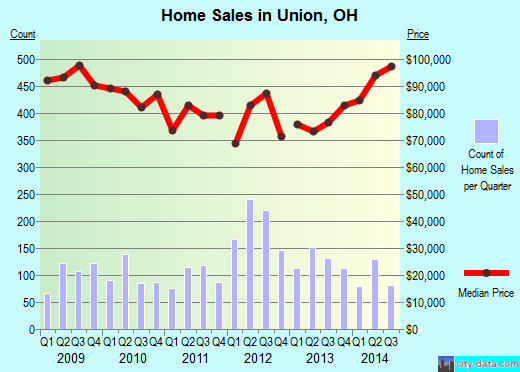 Union,OH real estate house value index trend