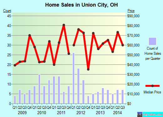 Union City,OH real estate house value index trend