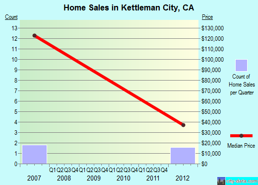 Kettleman City,CA real estate house value index trend