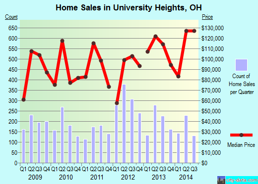 University Heights,OH real estate house value index trend