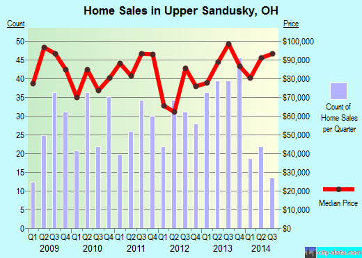 Upper Sandusky,OH real estate house value index trend