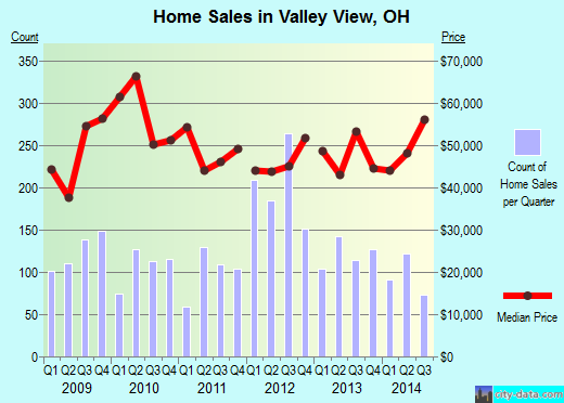 Valley View, OH index of house prices