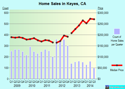 Keyes,CA index of house prices