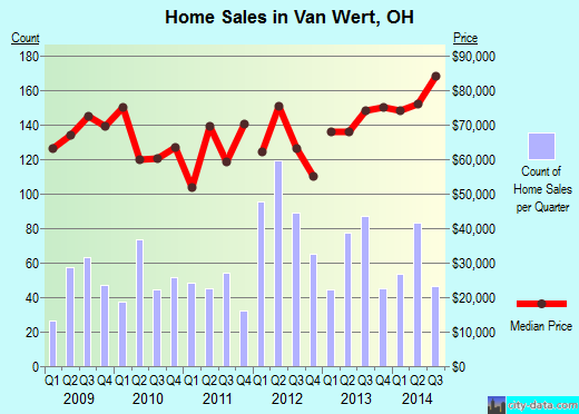 Van Wert,OH real estate house value index trend