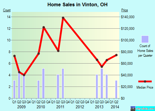 Vinton,OH real estate house value index trend