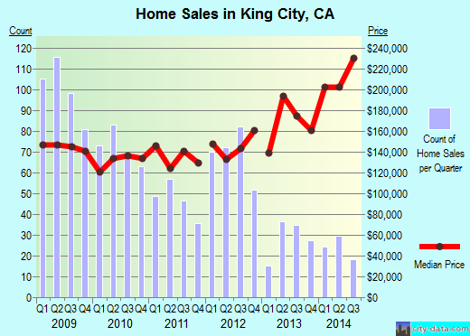 King City,CA real estate house value index trend