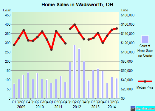 Wadsworth,OH real estate house value index trend