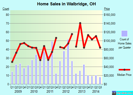 Walbridge,OH real estate house value index trend