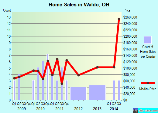 Waldo,OH real estate house value index trend