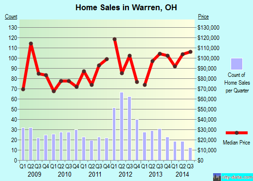 Warren,OH real estate house value index trend