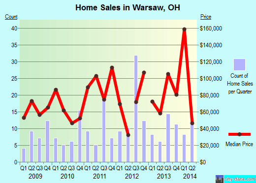 Warsaw,OH real estate house value index trend