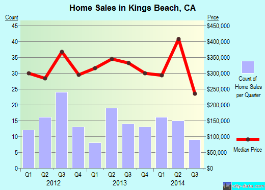 Kings Beach,CA real estate house value index trend