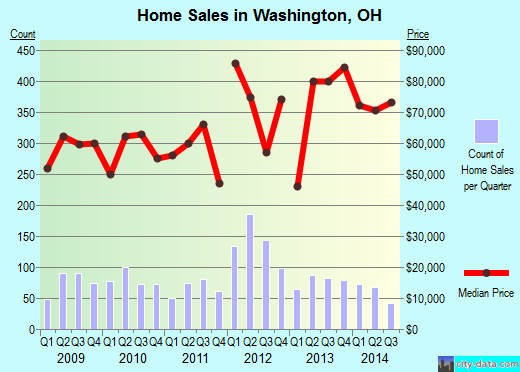 Washington,OH real estate house value index trend