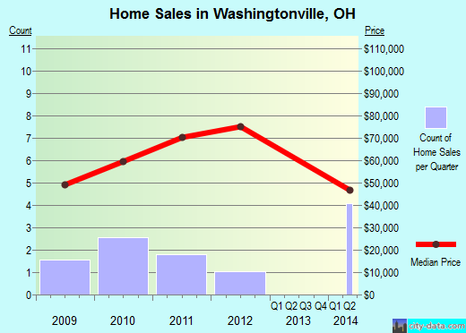 Washingtonville,OH real estate house value index trend
