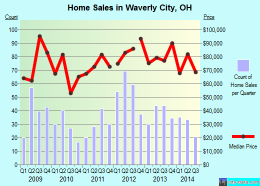 Waverly City,OH real estate house value index trend