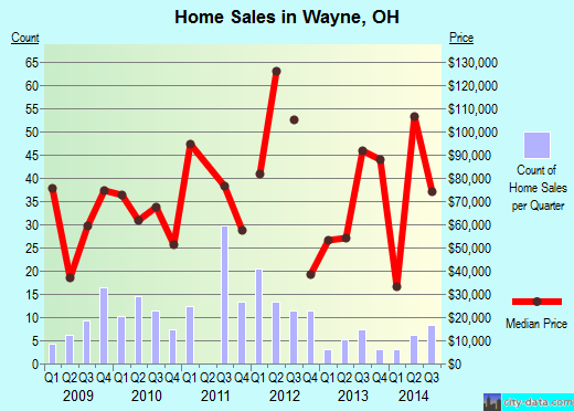 Wayne,OH real estate house value index trend