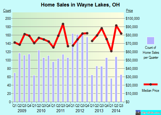 Wayne Lakes,OH index of house prices