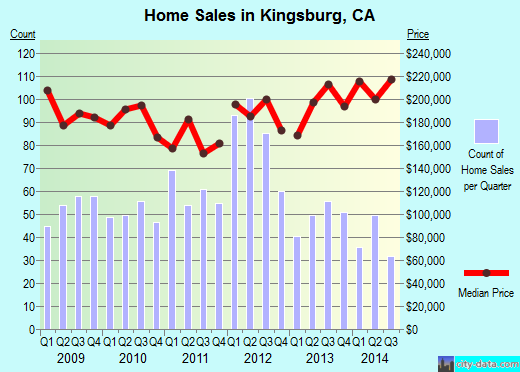 Kingsburg,CA real estate house value index trend