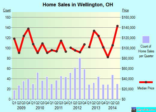 Wellington,OH real estate house value index trend
