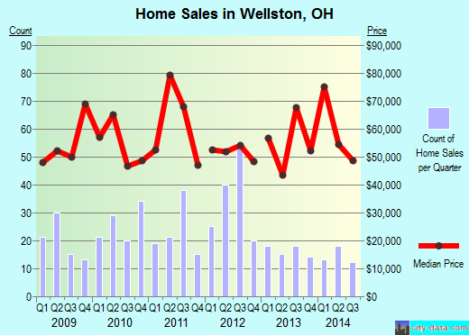 Wellston,OH real estate house value index trend
