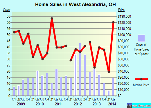 West Alexandria,OH real estate house value index trend