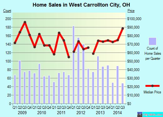 West Carrollton City,OH real estate house value index trend