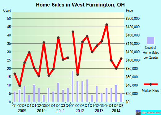 West Farmington,OH real estate house value index trend