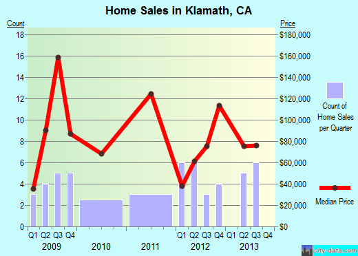 Klamath,CA real estate house value index trend