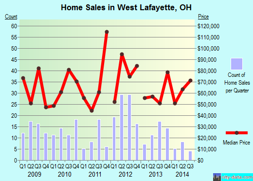 West Lafayette,OH real estate house value index trend