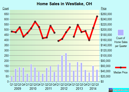 Westlake,OH real estate house value index trend