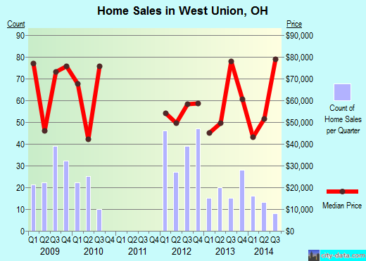 West Union,OH real estate house value index trend