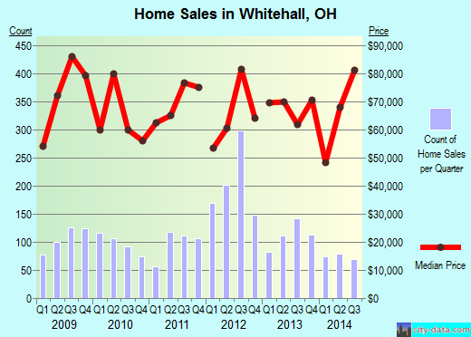 Whitehall,OH real estate house value index trend