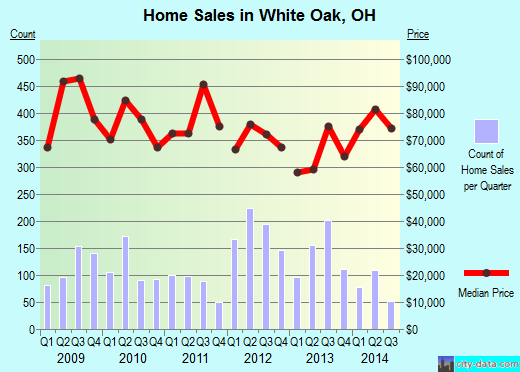 White Oak,OH real estate house value index trend