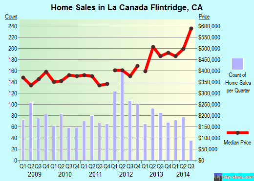 La Canada Flintridge,CA real estate house value index trend