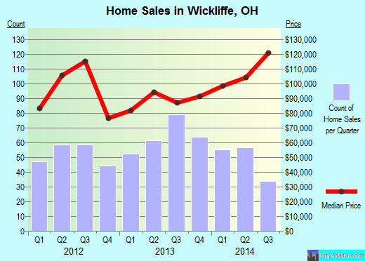 Wickliffe,OH real estate house value index trend