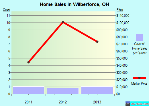 Wilberforce,OH real estate house value index trend