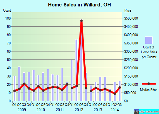 Willard,OH real estate house value index trend