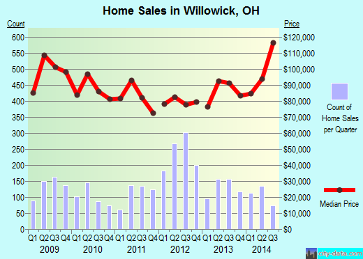 Willowick,OH real estate house value index trend
