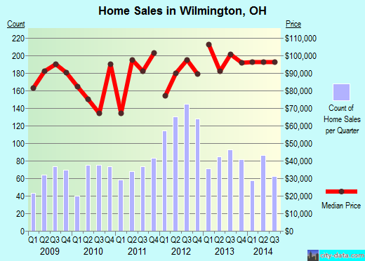 Wilmington,OH real estate house value index trend