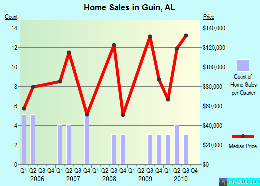 Guin,AL real estate house value index trend