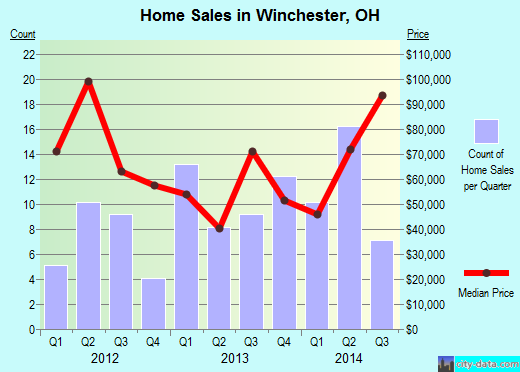 Winchester,OH real estate house value index trend
