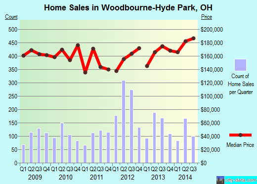 Woodbourne-Hyde Park,OH real estate house value index trend