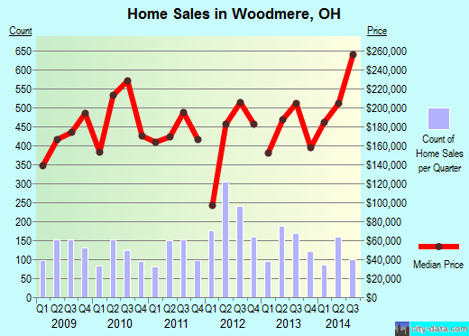 Woodmere,OH real estate house value index trend