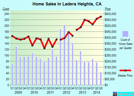 Ladera Heights,CA real estate house value index trend