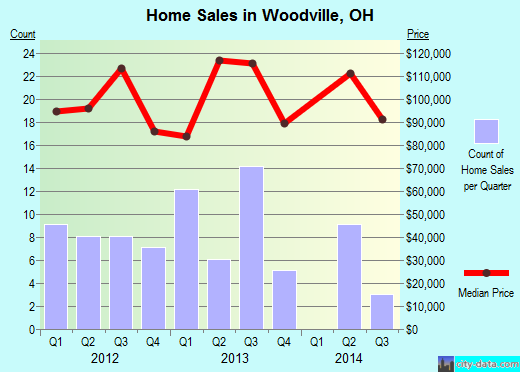 Woodville,OH real estate house value index trend