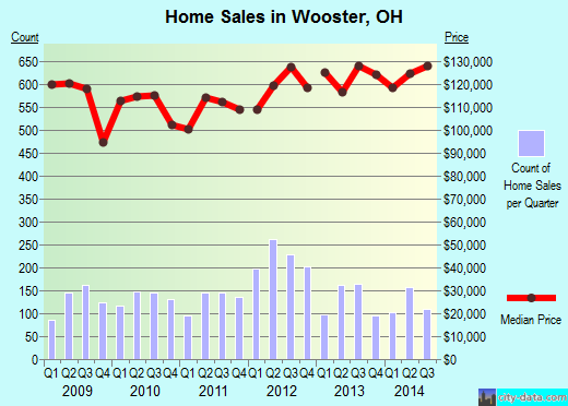 Wooster,OH real estate house value index trend